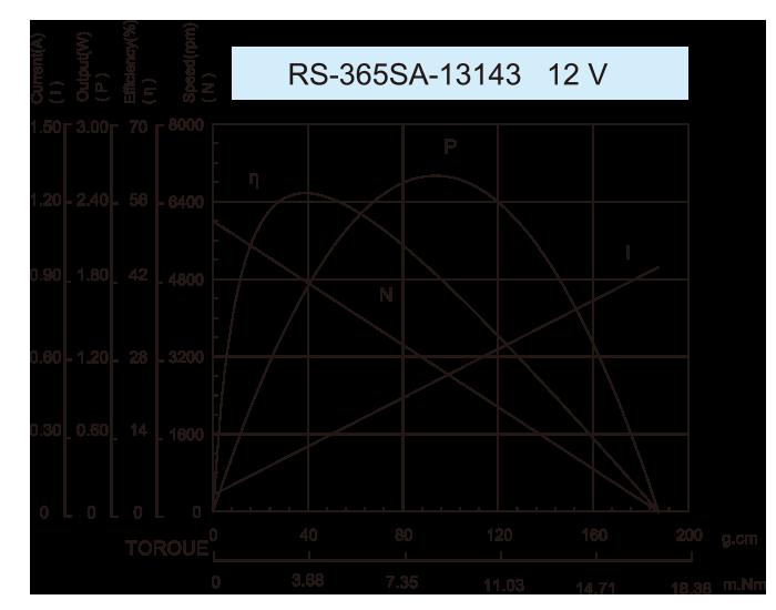 ギアボックスモーター_RS-365SA-13143-12V